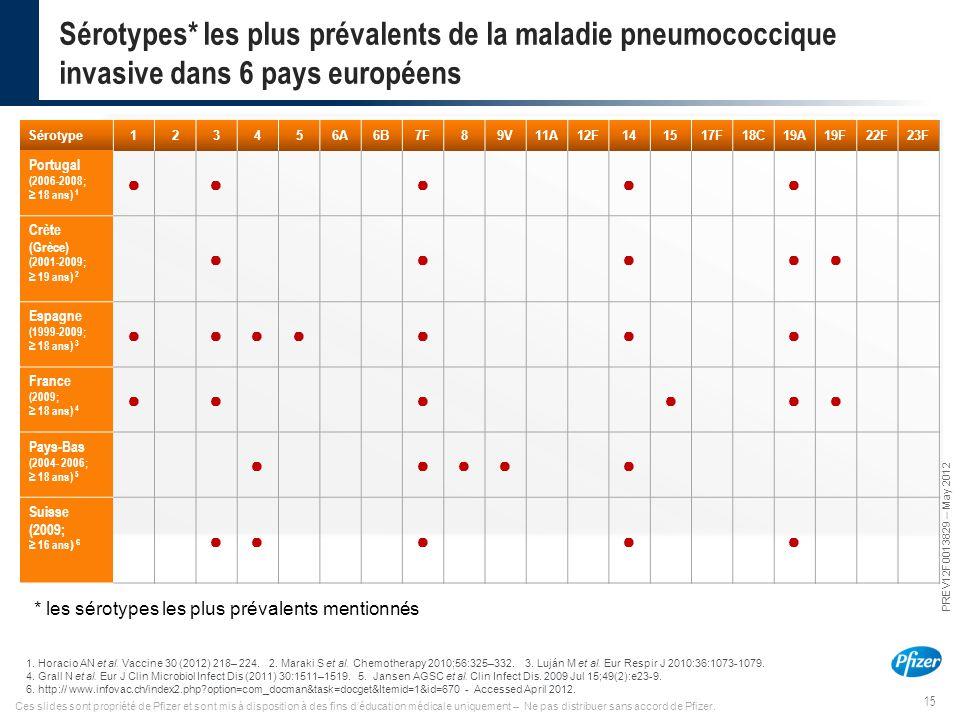 Sérotypes* les plus prévalents de la maladie pneumococcique invasive dans 6 pays européens