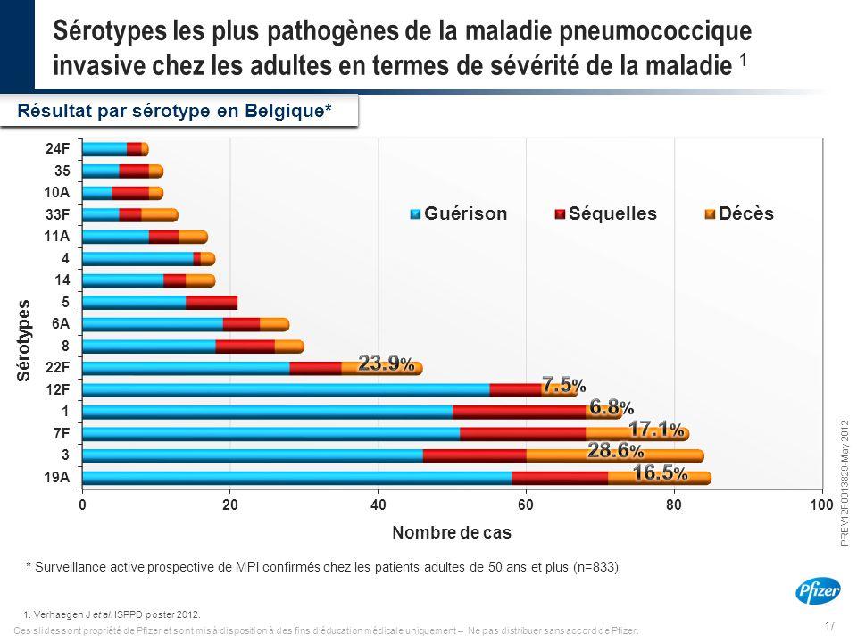 Sérotypes les plus pathogènes de la maladie pneumococcique invasive chez les adultes en termes de sévérité de la maladie 1
