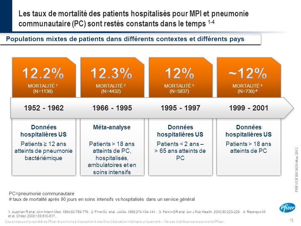 Les taux de mortalité des patients hospitalisés pour MPI et pneumonie communautaire (PC) sont restés constants dans le temps 1-4