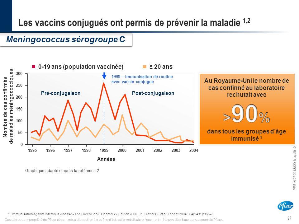 Les vaccins conjugués ont permis de prévenir la maladie 1,2