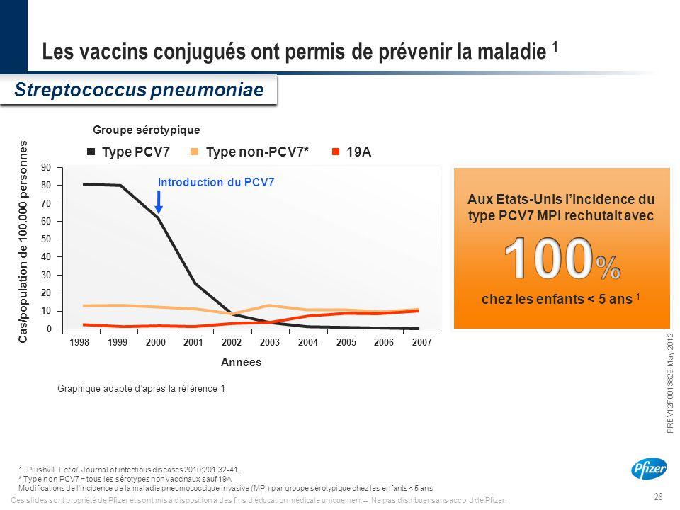 Les vaccins conjugués ont permis de prévenir la maladie 1