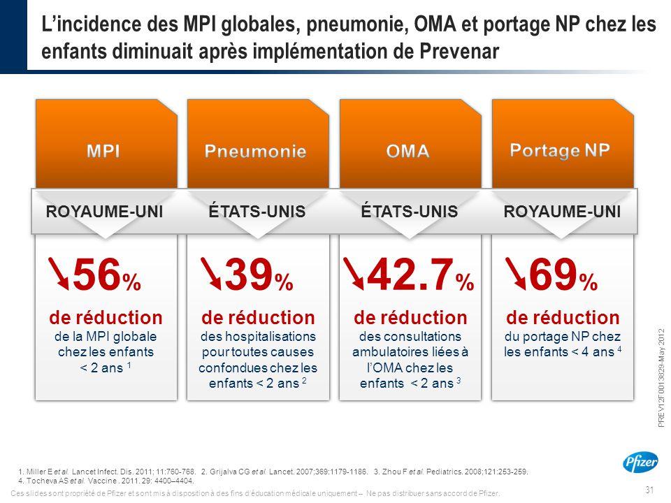 L'incidence des MPI globales, pneumonie, OMA et portage NP chez les enfants diminuait après implémentation de Prevenar