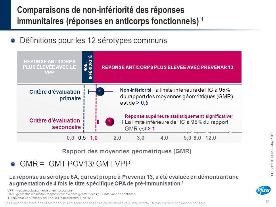 Comparaisons de non-infériorité des réponses immunitaires (réponses en anticorps fonctionnels) 1