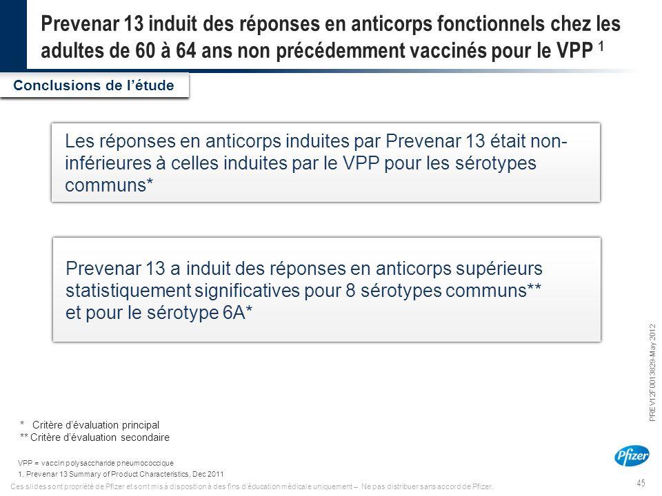 Prevenar 13 induit des réponses en anticorps fonctionnels chez les adultes de 60 à 64 ans non précédemment vaccinés pour le VPP 1