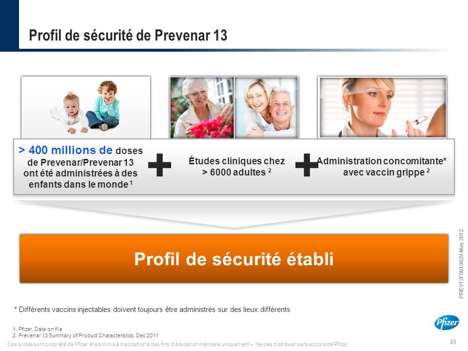 Profil de sécurité de Prevenar 13