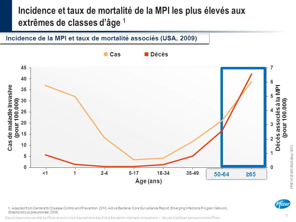 Incidence et taux de mortalité de la MPI les plus élevés aux extrêmes de classes d'âge 1