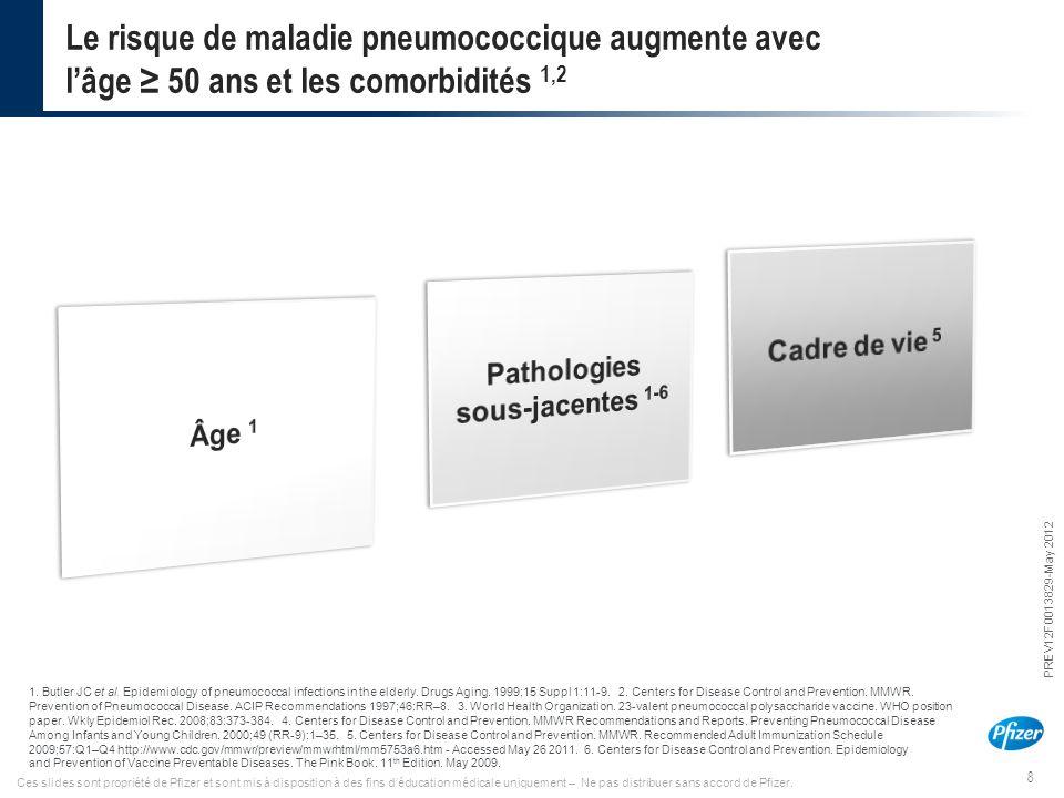 Pathologies sous-jacentes 1-6