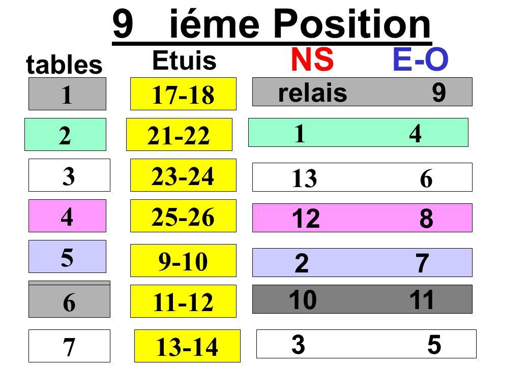 9 iéme Position NS E-O Etuis tables 1 17-18 relais 9 2 21-22 1 4 3