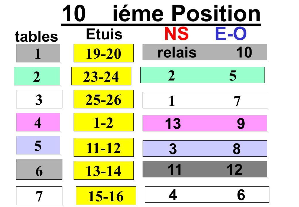 10 iéme Position NS E-O Etuis tables 1 19-20 relais 10 2 23-24 2 5 3