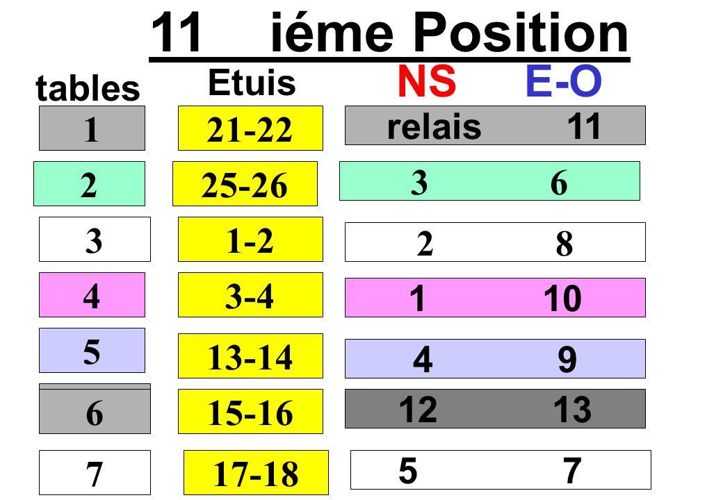 11 iéme Position NS E-O Etuis tables 1 21-22 relais 11 2 25-26 3 6 3