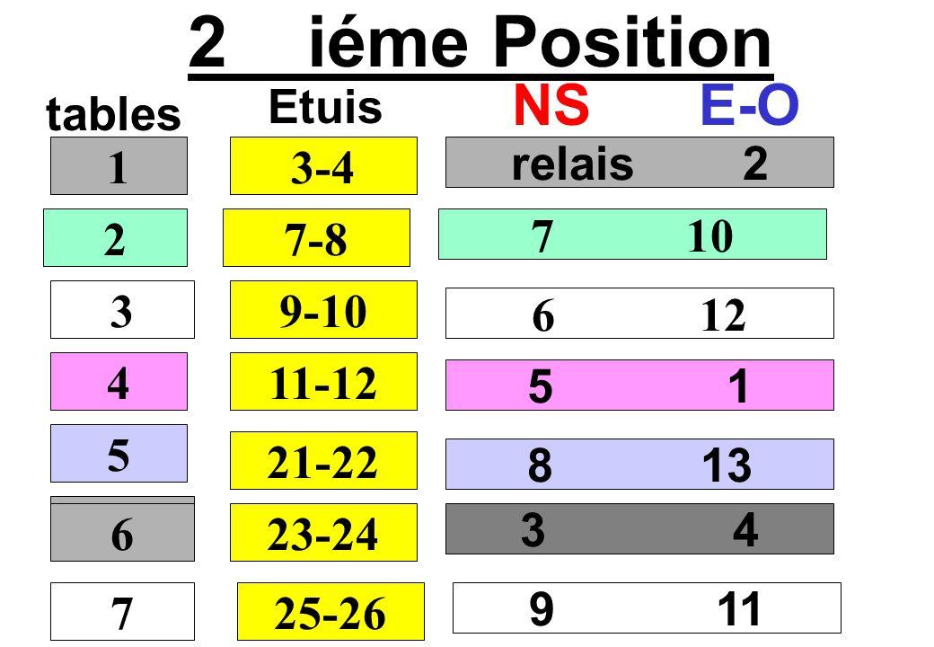 2 iéme Position NS E-O Etuis tables 1 3-4 relais 2 2 7-8 7 10 3 9-10