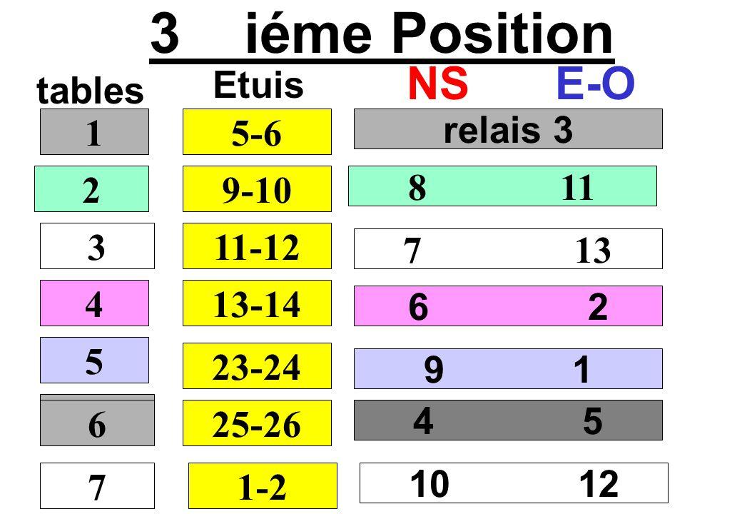 3 iéme Position NS E-O Etuis tables 1 5-6 relais 3 2 9-10 8 11 3 11-12