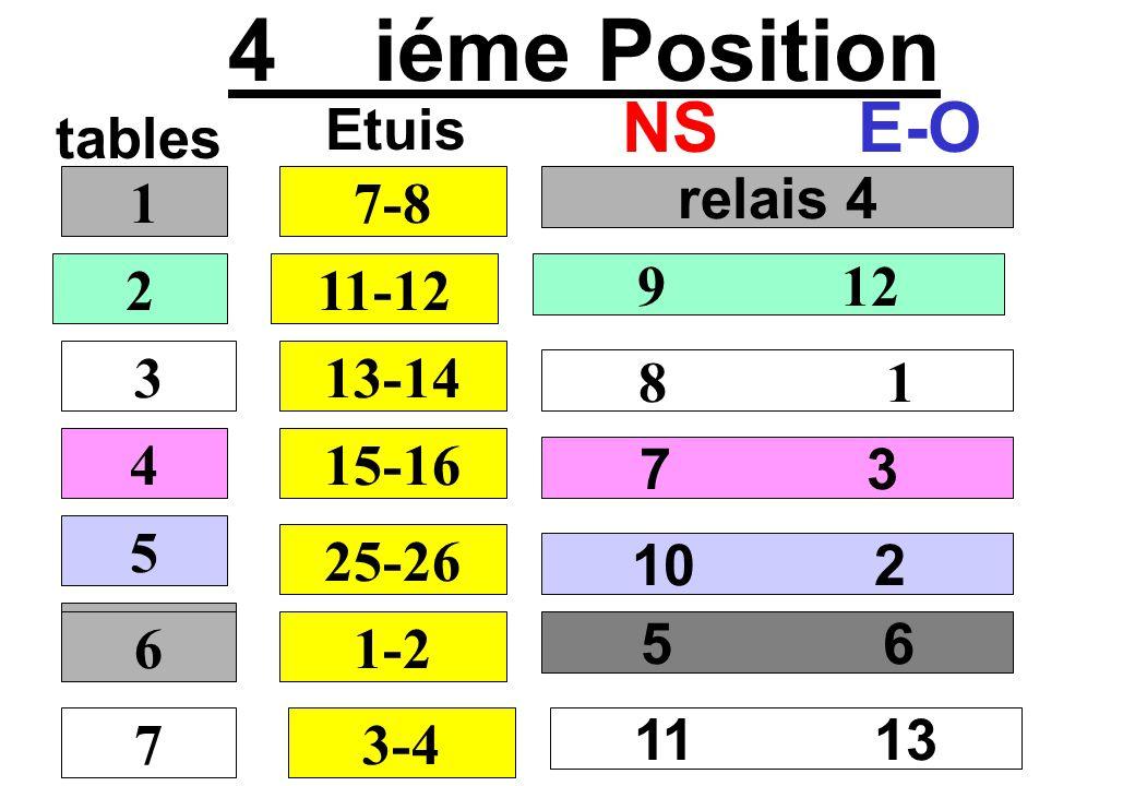 4 iéme Position NS E-O Etuis tables 1 7-8 relais 4 2 11-12 9 12 3