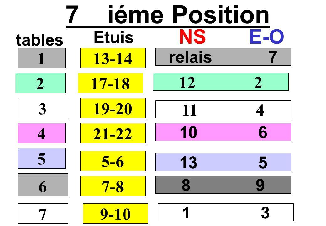 7 iéme Position NS E-O Etuis tables 1 13-14 relais 7 2 17-18 12 2 3