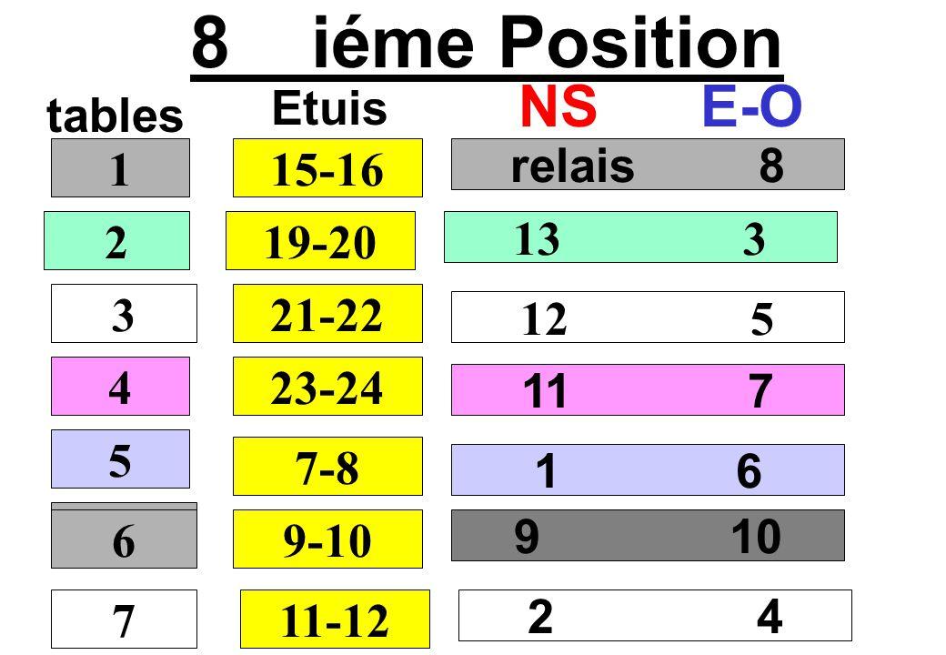 8 iéme Position NS E-O Etuis tables 1 15-16 relais 8 2 19-20 13 3 3