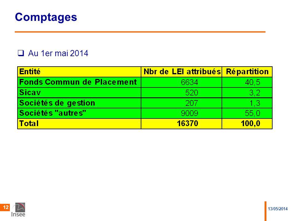 Comptages Au 1er mai 2014 13/05/2014