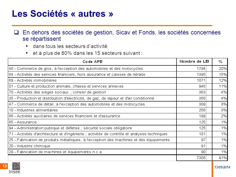 Les Sociétés « autres » En dehors des sociétés de gestion, Sicav et Fonds, les sociétés concernées se répartissent.