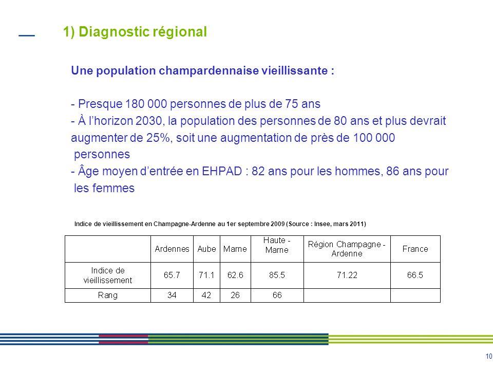 1) Diagnostic régional Une population champardennaise vieillissante : - Presque 180 000 personnes de plus de 75 ans.