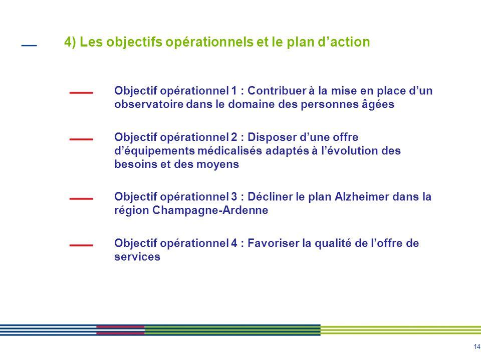 4) Les objectifs opérationnels et le plan d'action