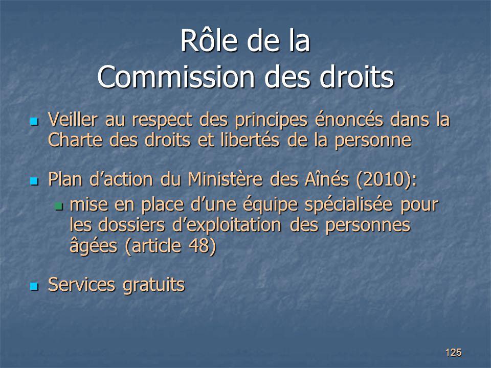 Rôle de la Commission des droits