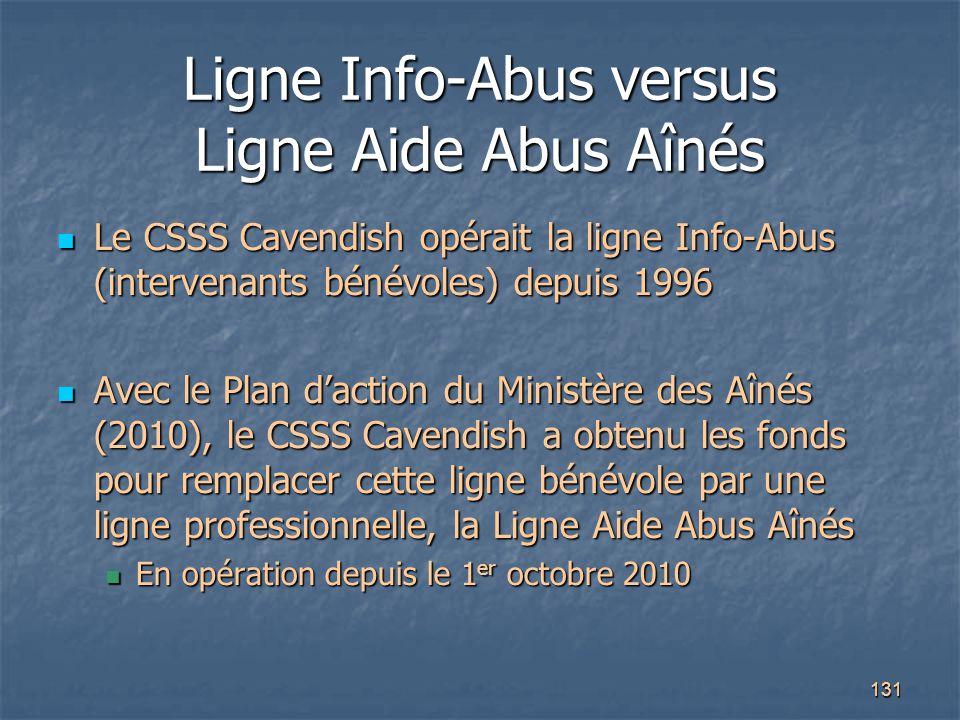 Ligne Info-Abus versus Ligne Aide Abus Aînés