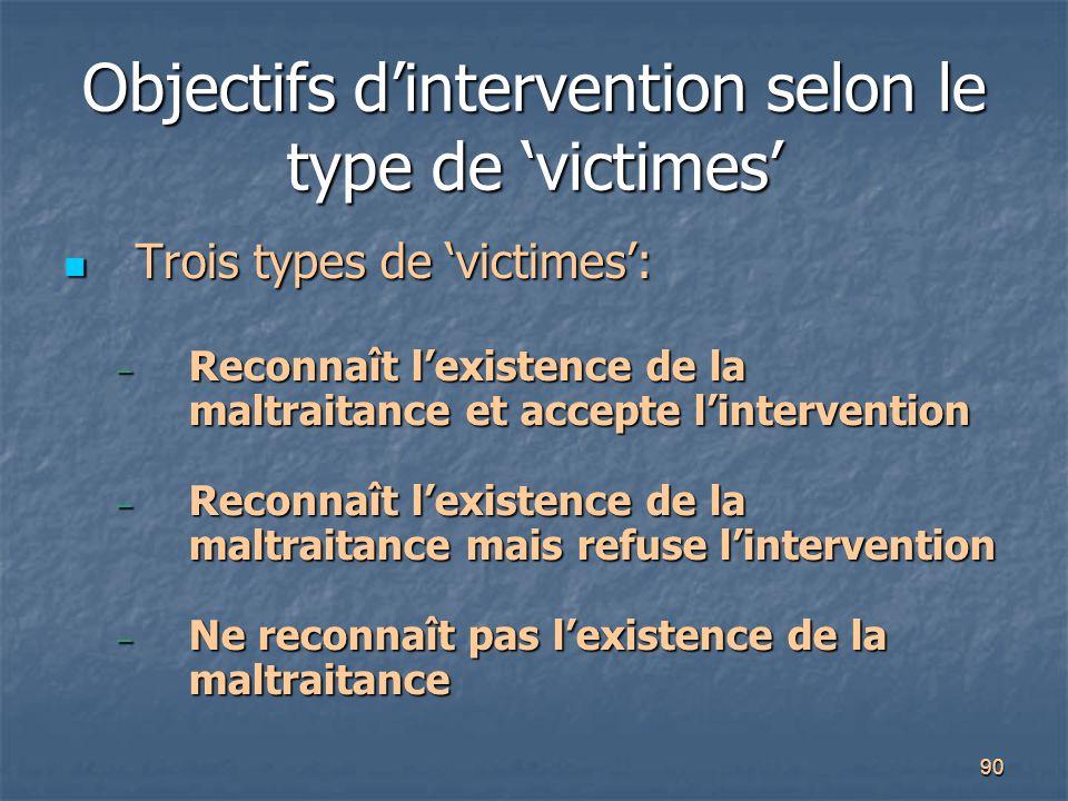 Objectifs d'intervention selon le type de 'victimes'