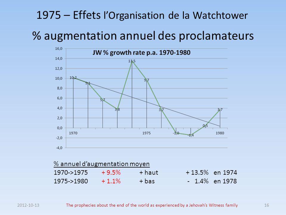 1975 – Effets l'Organisation de la Watchtower