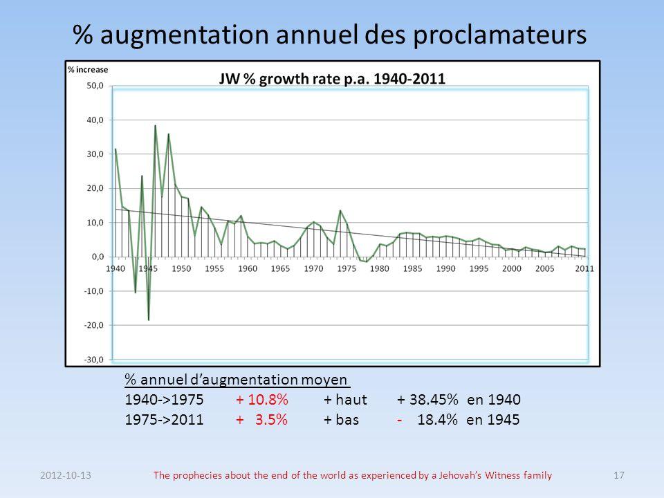 % augmentation annuel des proclamateurs