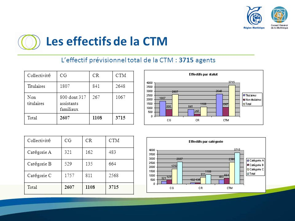 L'effectif prévisionnel total de la CTM : 3715 agents