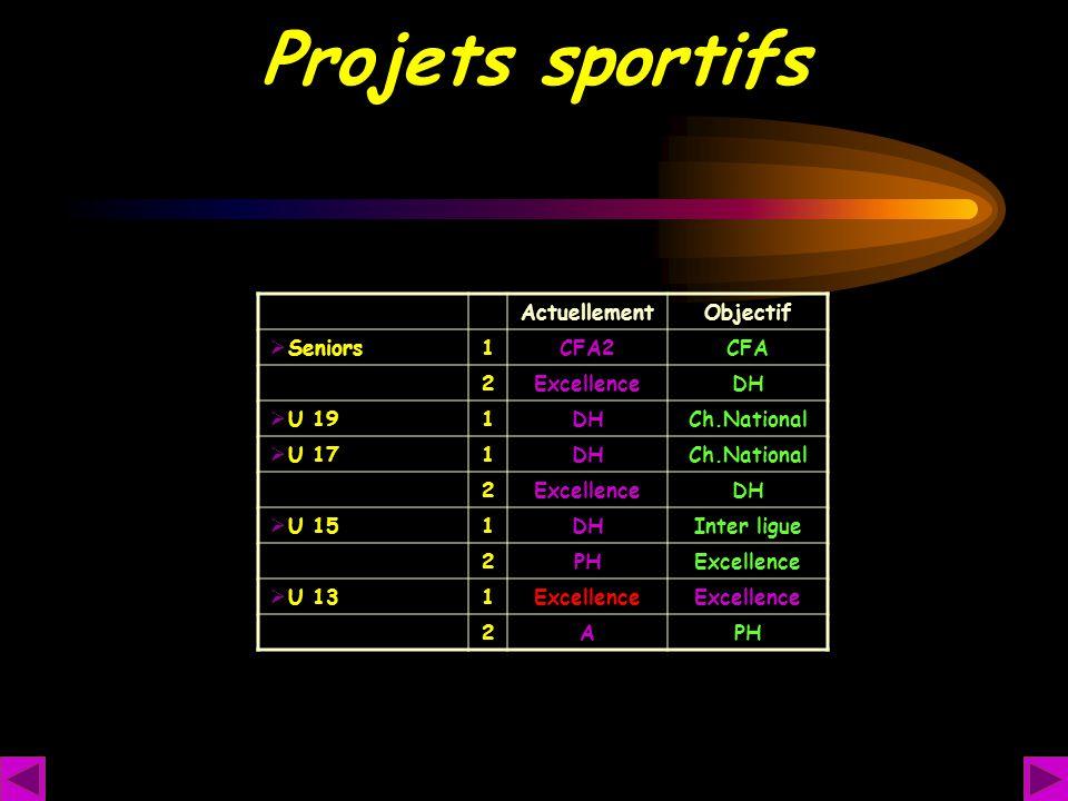 Projets sportifs Actuellement Objectif Seniors 1 CFA2 CFA 2 Excellence