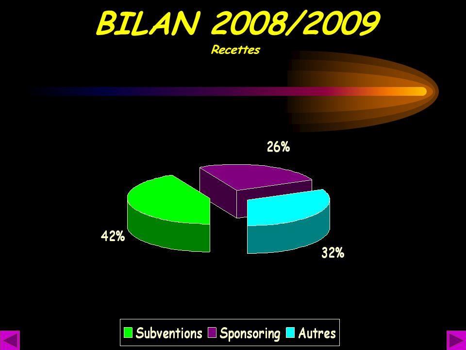 BILAN 2008/2009 Recettes
