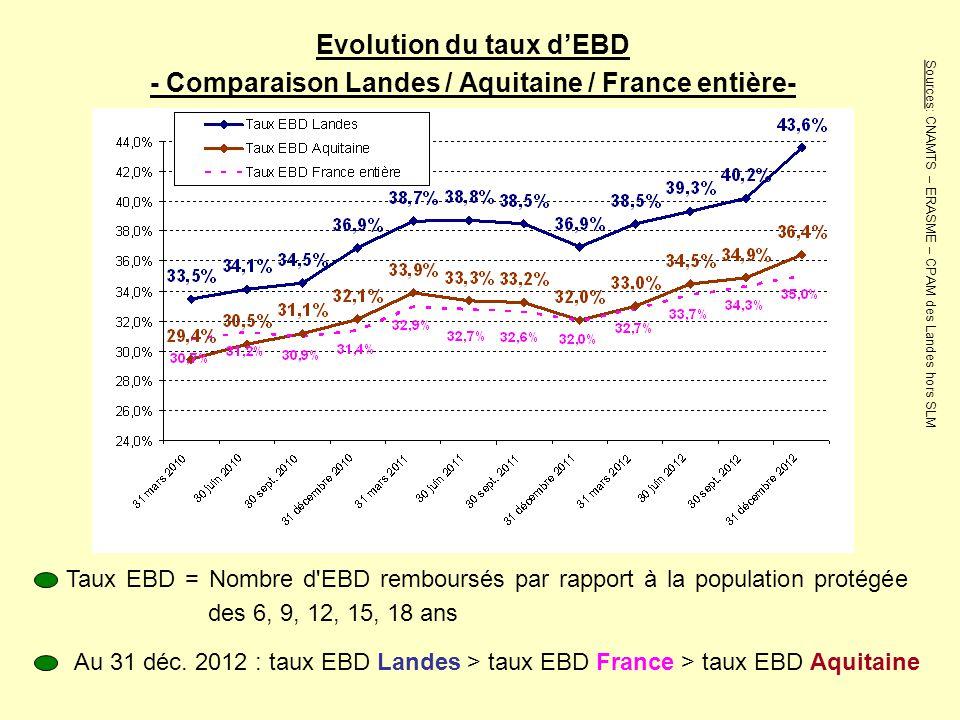 Evolution du taux d'EBD - Comparaison Landes / Aquitaine / France entière-
