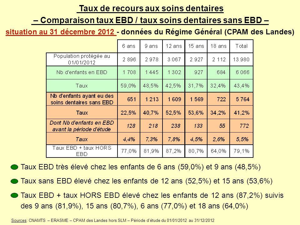 Taux de recours aux soins dentaires – Comparaison taux EBD / taux soins dentaires sans EBD – situation au 31 décembre 2012 - données du Régime Général (CPAM des Landes)