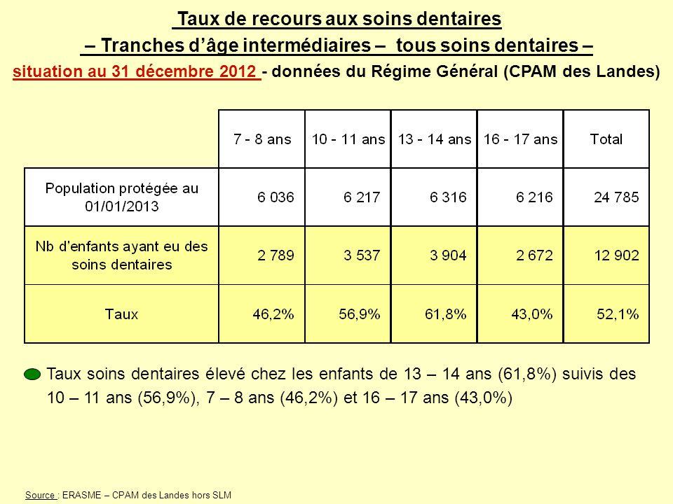 Taux de recours aux soins dentaires – Tranches d'âge intermédiaires – tous soins dentaires – situation au 31 décembre 2012 - données du Régime Général (CPAM des Landes)