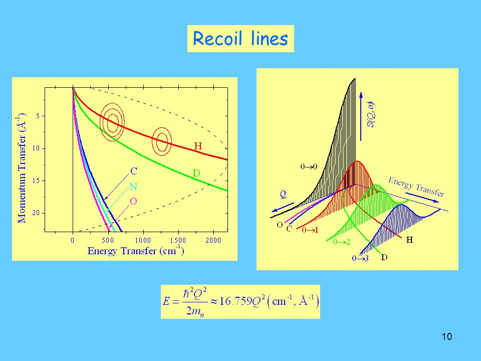 Recoil lines