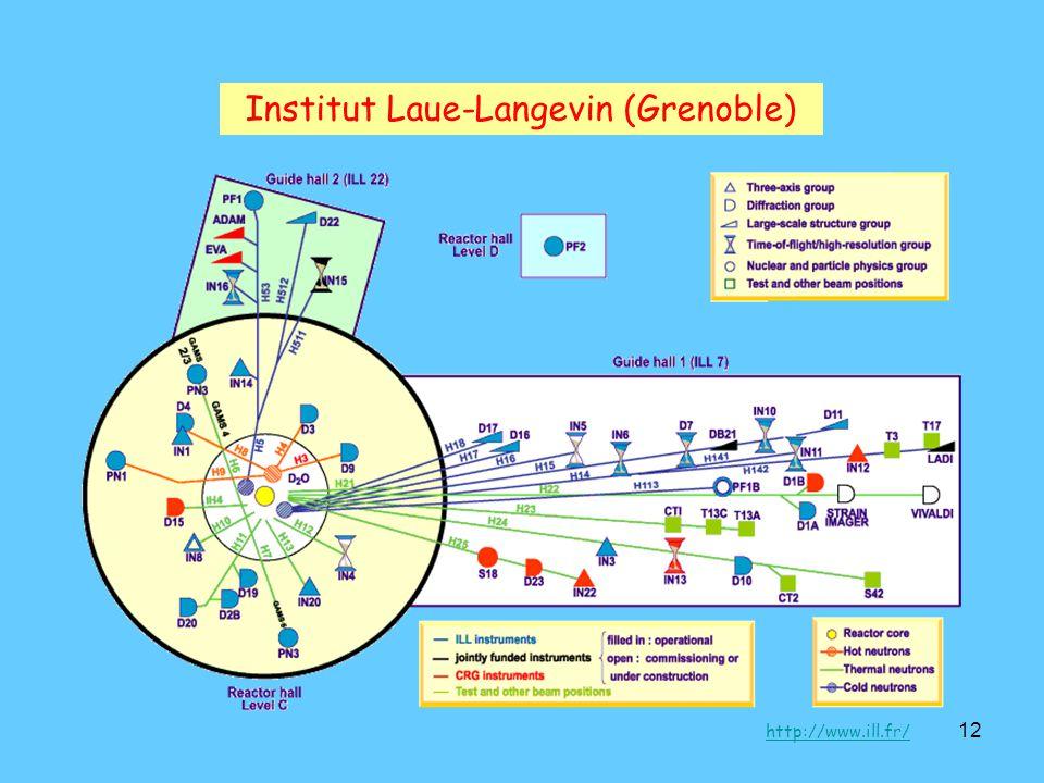 Institut Laue-Langevin (Grenoble)