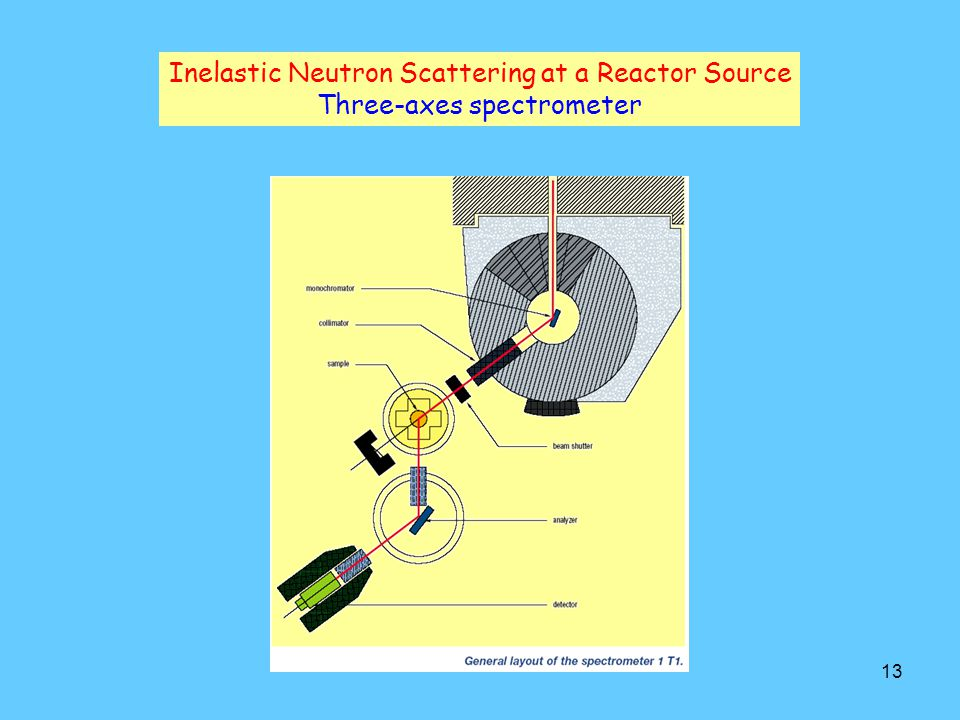 Inelastic Neutron Scattering at a Reactor Source
