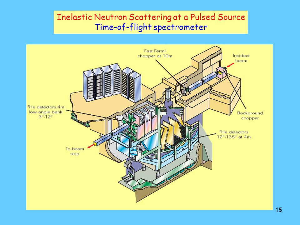 Inelastic Neutron Scattering at a Pulsed Source