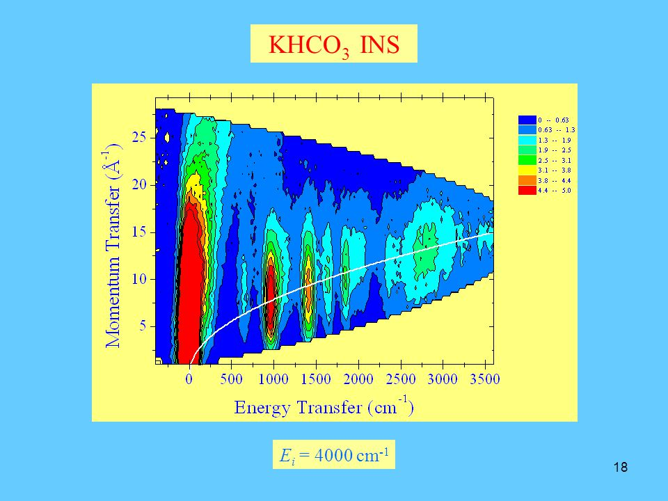 KHCO3 INS Ei = 4000 cm-1