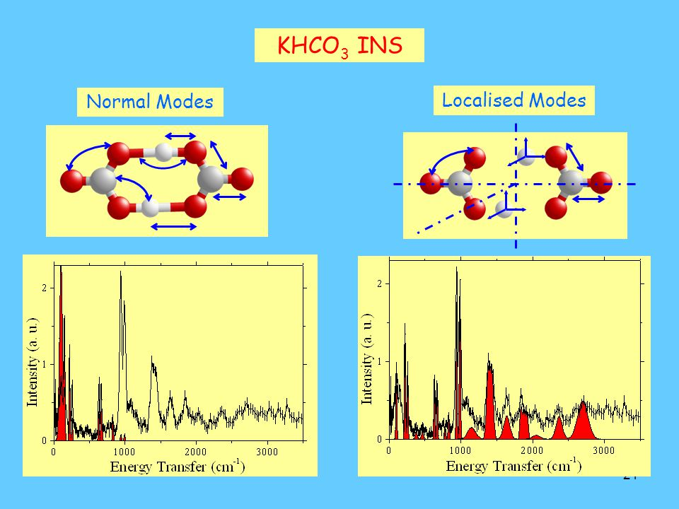 KHCO3 INS Normal Modes Localised Modes