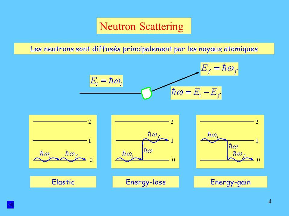 Les neutrons sont diffusés principalement par les noyaux atomiques