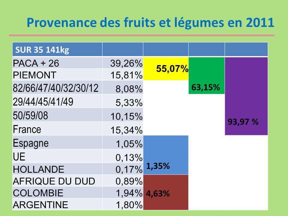 Provenance des fruits et légumes en 2011