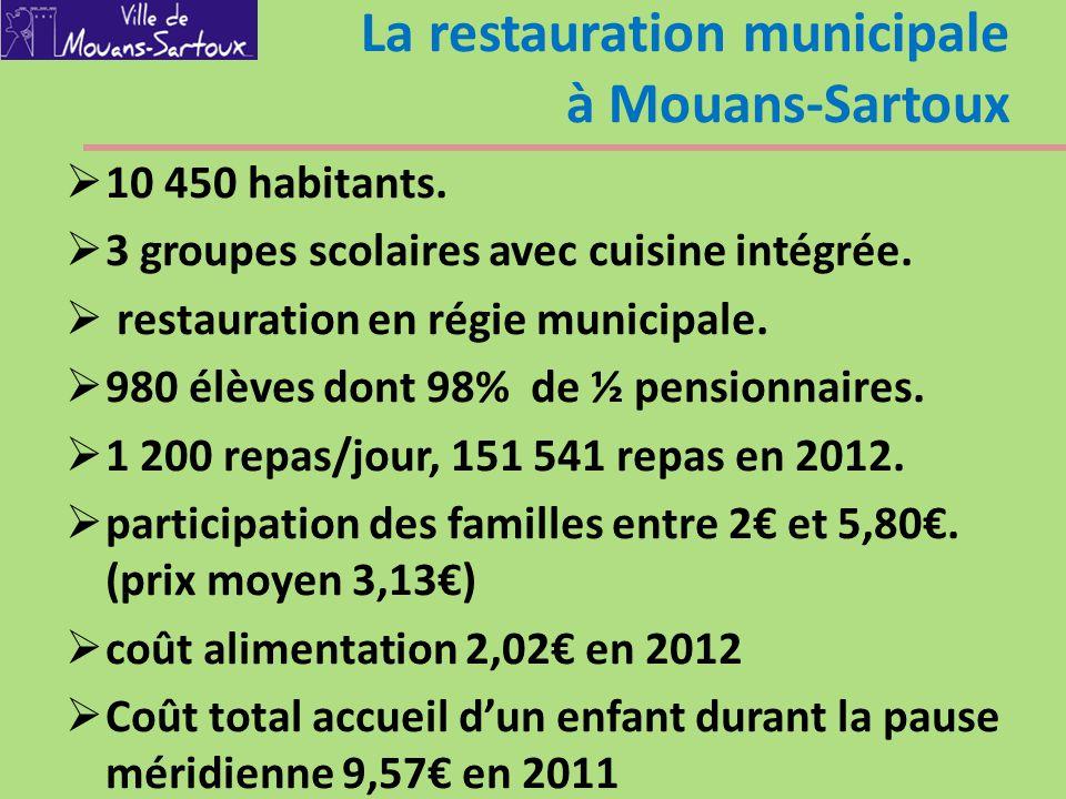 La restauration municipale à Mouans-Sartoux