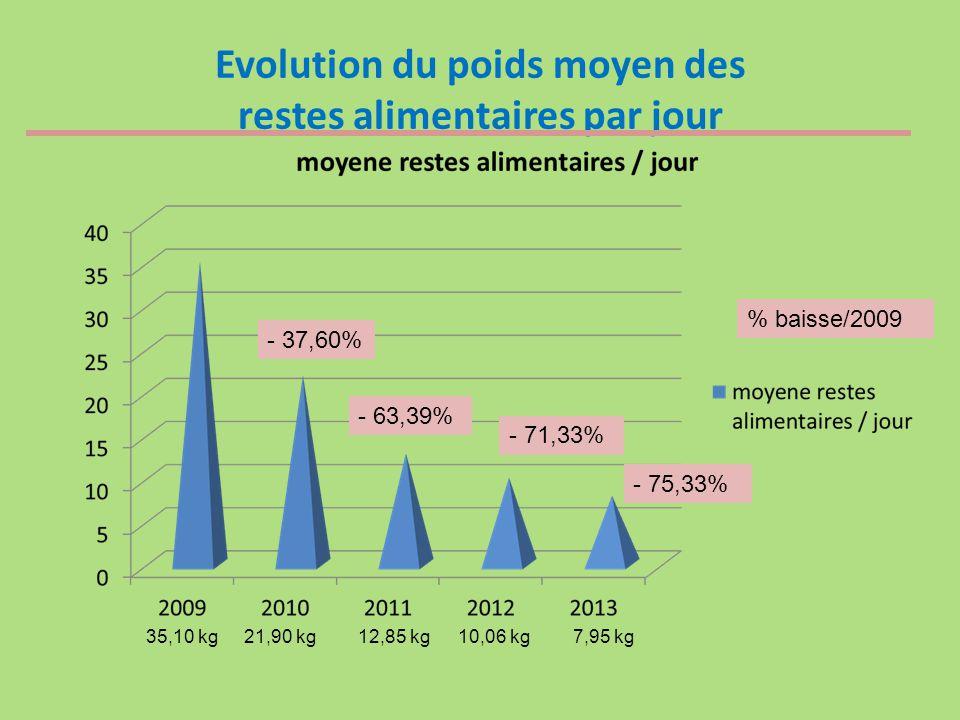 Evolution du poids moyen des restes alimentaires par jour