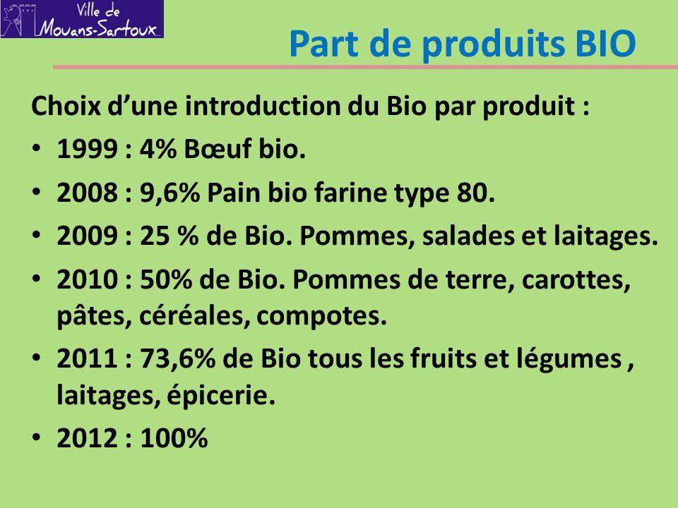 Part de produits BIO Choix d'une introduction du Bio par produit :