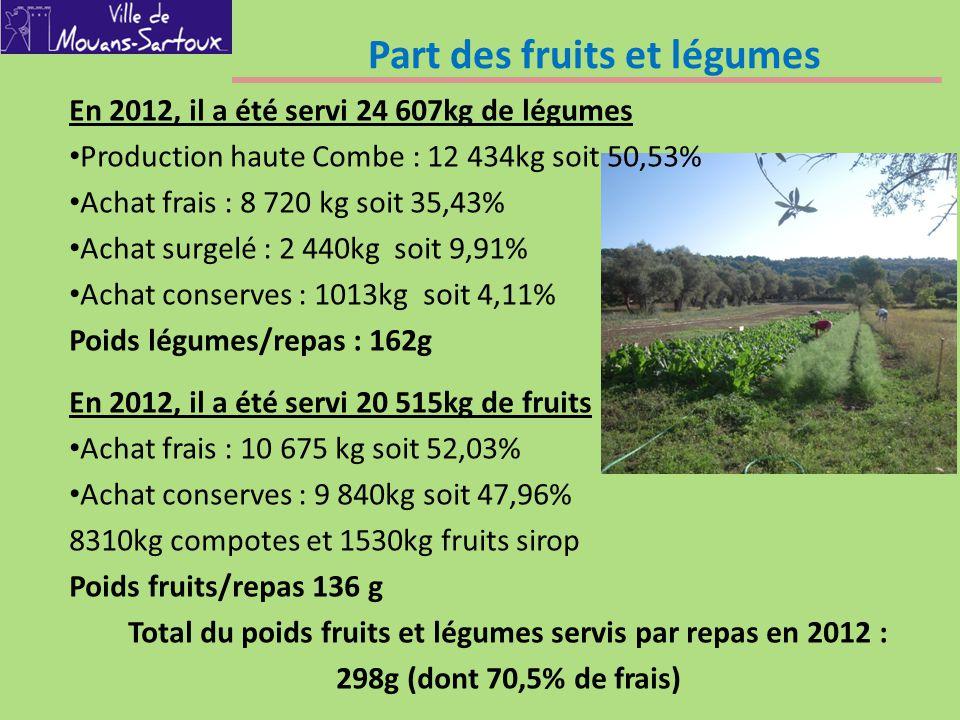 Part des fruits et légumes