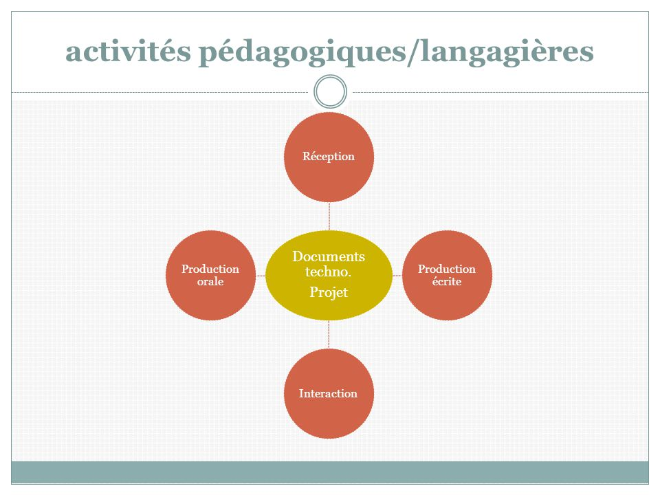 activités pédagogiques/langagières