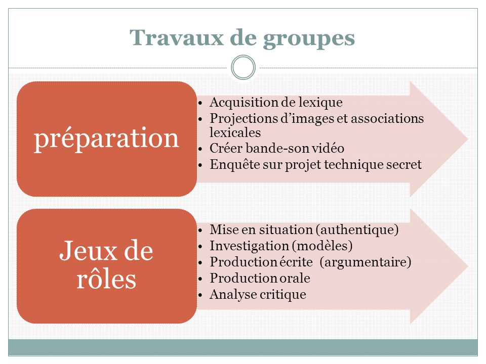 Travaux de groupes préparation Acquisition de lexique