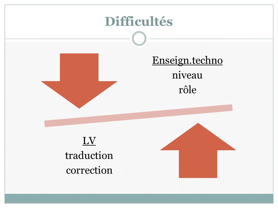 Difficultés Enseign.techno rôle niveau correction traduction LV