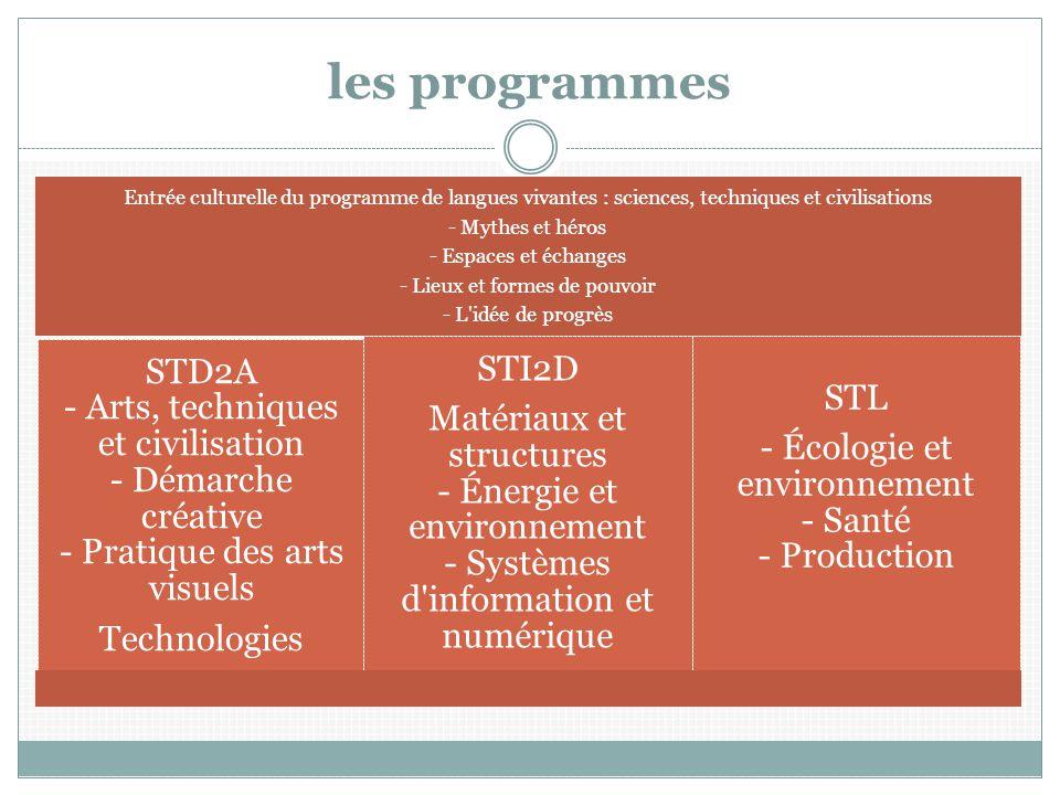 les programmes Entrée culturelle du programme de langues vivantes : sciences, techniques et civilisations.